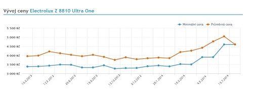 Graf stoupající ceny výkonných vysavačů poukončení jejich výroby - šikovný marketinkový tah